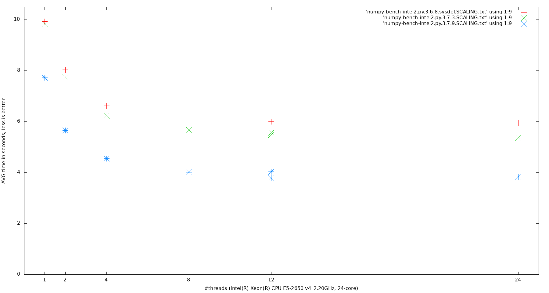 eigendecomposition benchmark