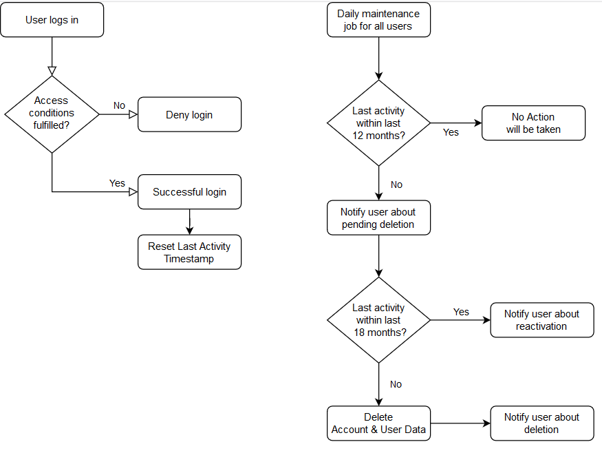 User Lifecycle Diagram