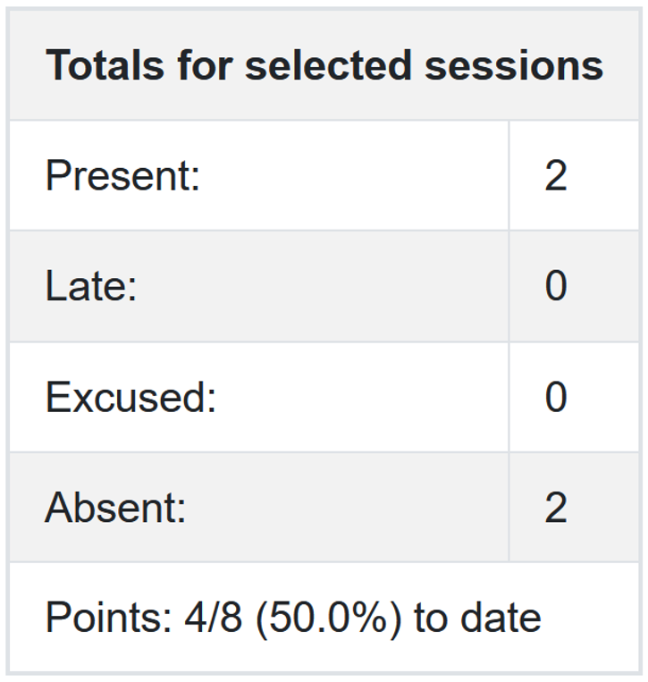 Screenshot statistics for selected sessions