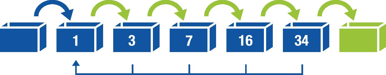 Visualization of the basic idea of the Cardbox principle
